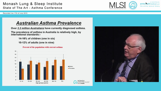 History of Asthma in Australia